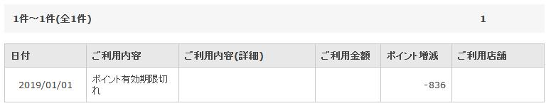 軽井沢ポイント有効期限切れ
