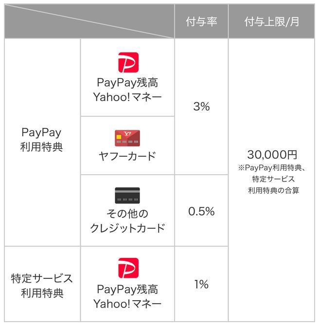 PayPay上限
