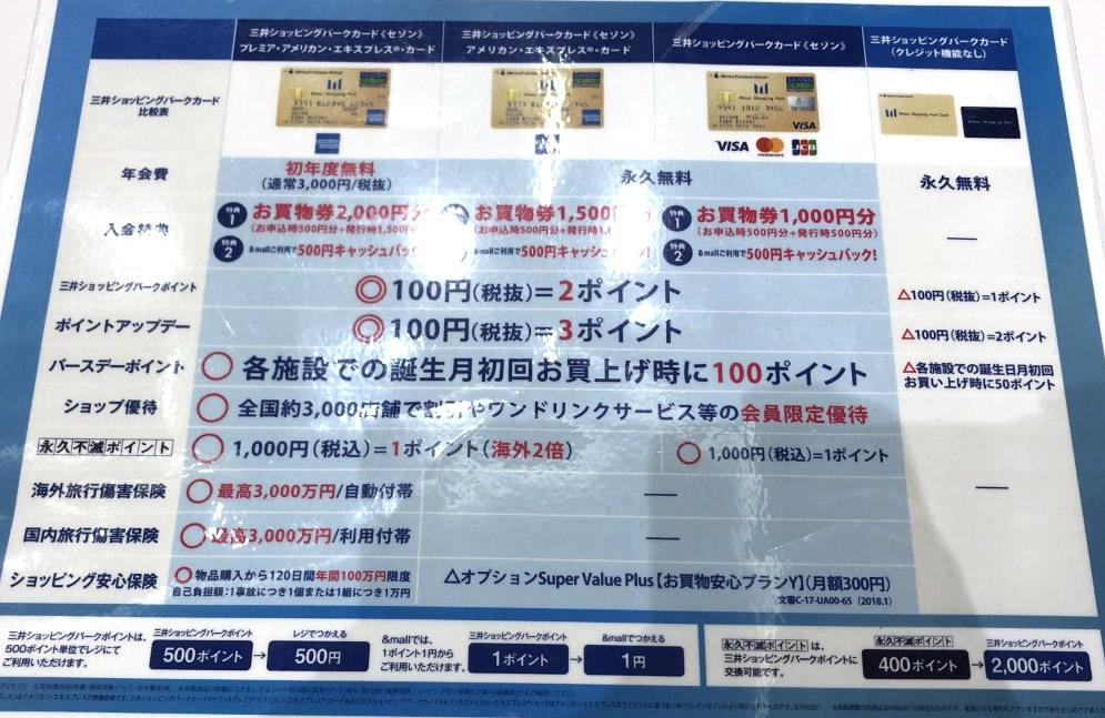 三井ショッピングカード(セゾン)とは