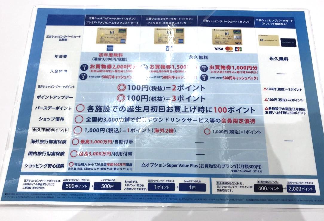三井ショッピングパークカード ポイント還元・特典